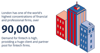 London has one of the world's highest concentrations of financial and professional firms.