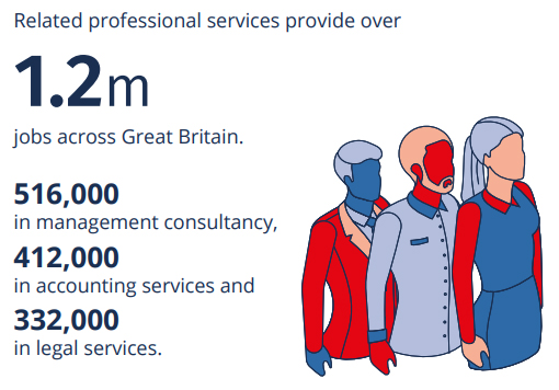 Related professional services provide over 1.2 million jobs across Great Britain