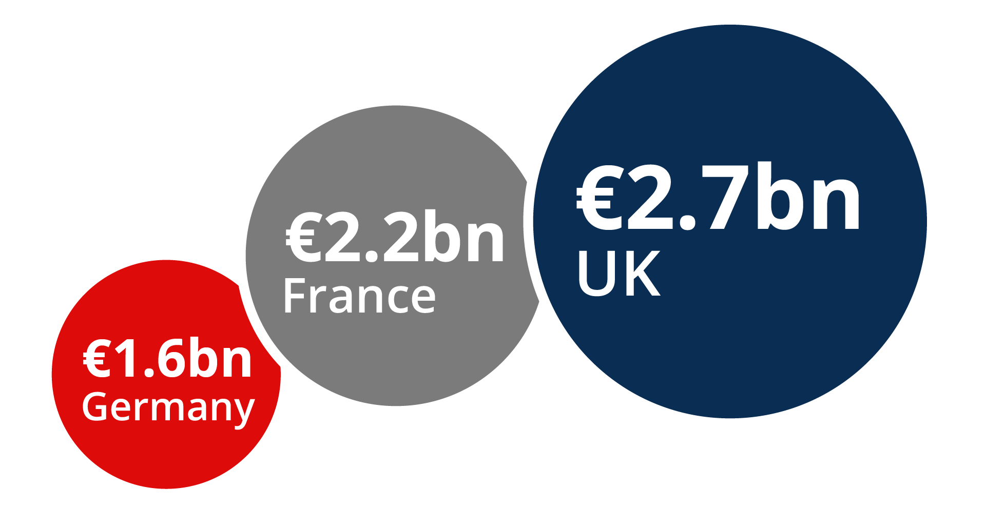UK VC investment compared to France and Germany