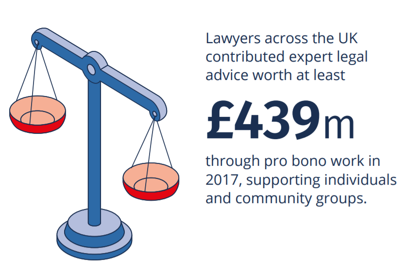The UK legal services sector is forecast to produce turnover of £36bn and net exports of £6.6bn by 2020.
