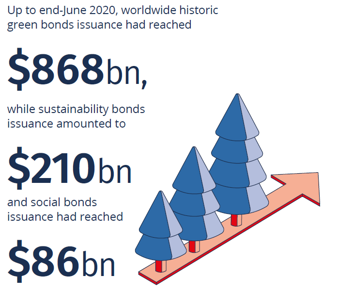 By June 2020 green bonds issuance had reached $868bn