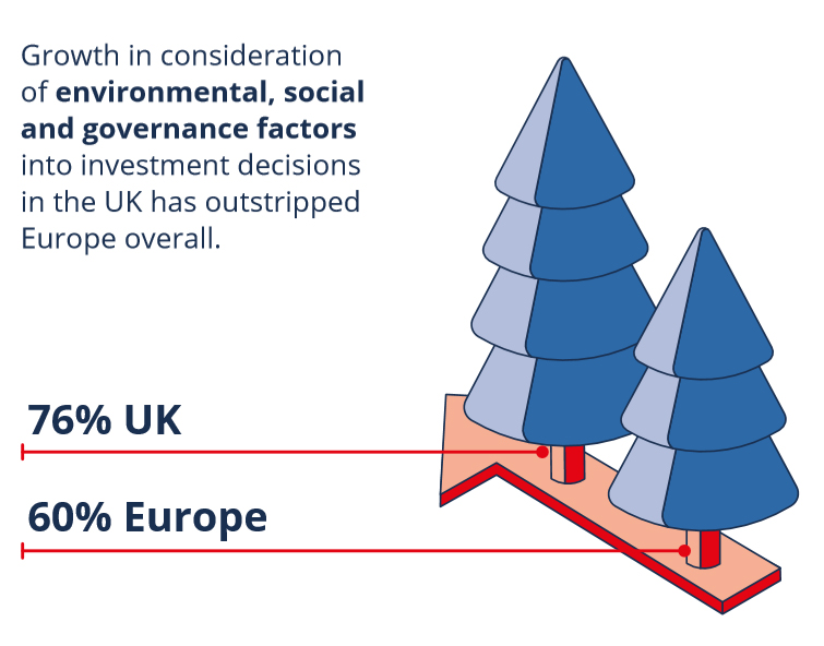 Growth in consideration of environmental, social and governance factors into investment decisions in the UK has outstripped Europe overall
