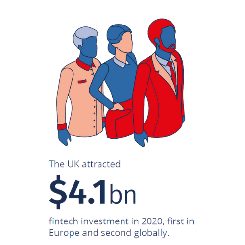 The UK fintech industry attracted nearly £4.1bn of investment in 2020